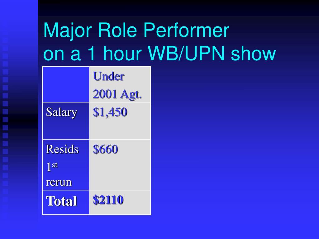 Major Role Performer