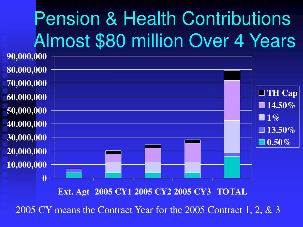 Pension & Health Contributions Almost $80 million Over 4 Years
