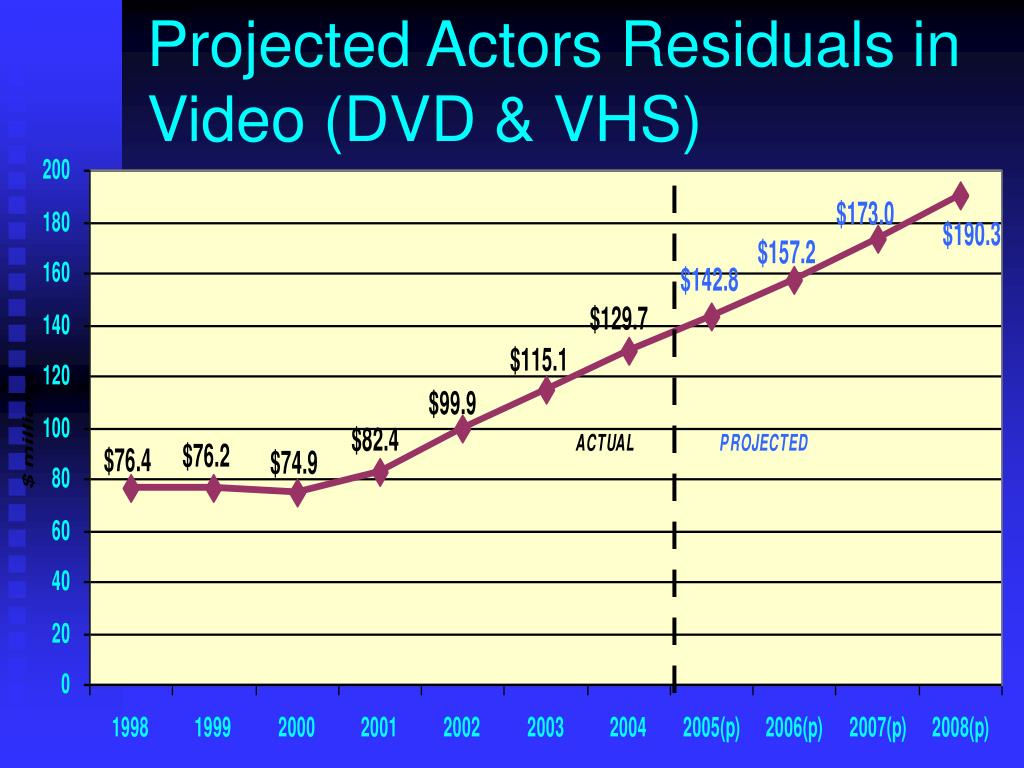 Projected Actors Residuals in Video (DVD & VHS)