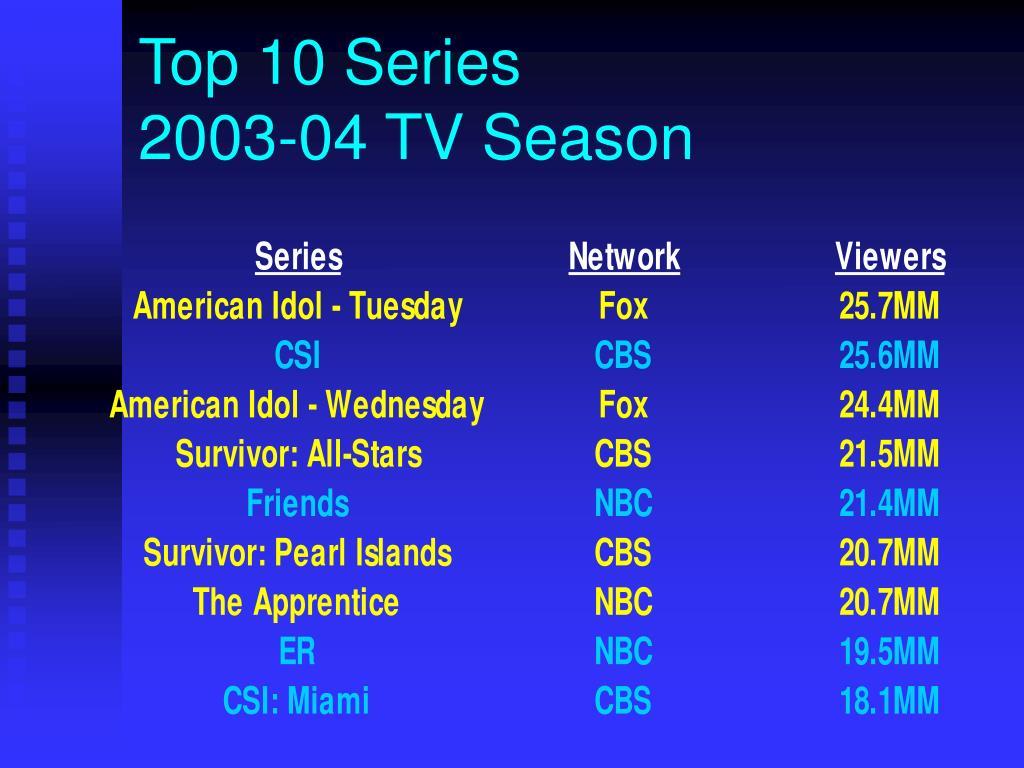 Top 10 Series