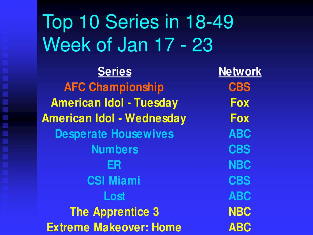 Top 10 Series in 18-49