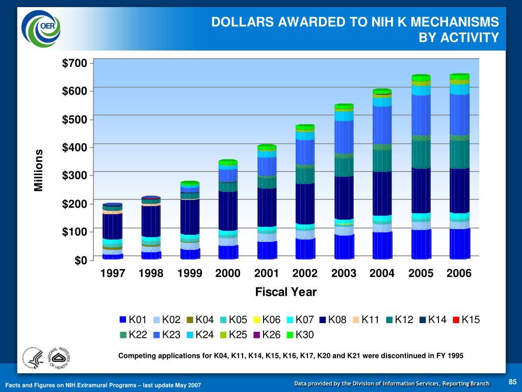 DOLLARS AWARDED TO NIH K MECHANISMS