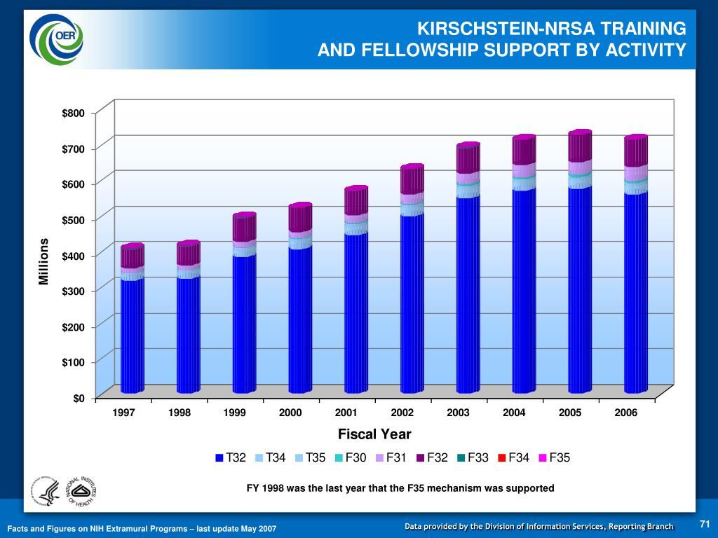 KIRSCHSTEIN-NRSA TRAINING