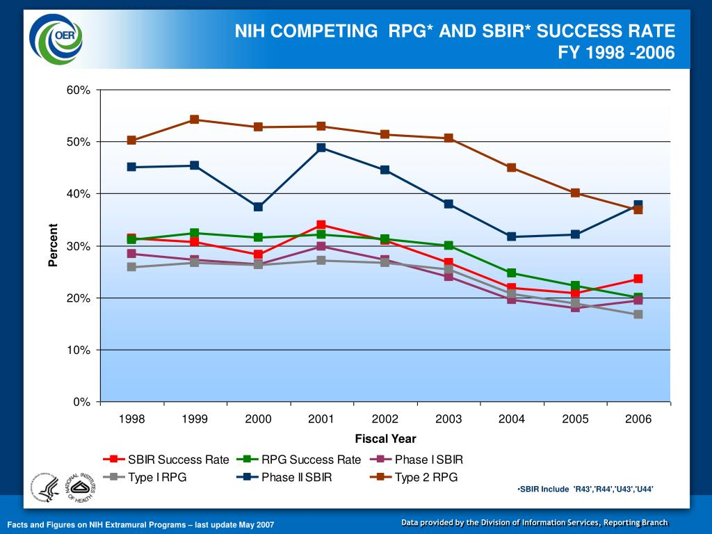NIH COMPETING  RPG* AND SBIR* SUCCESS RATE