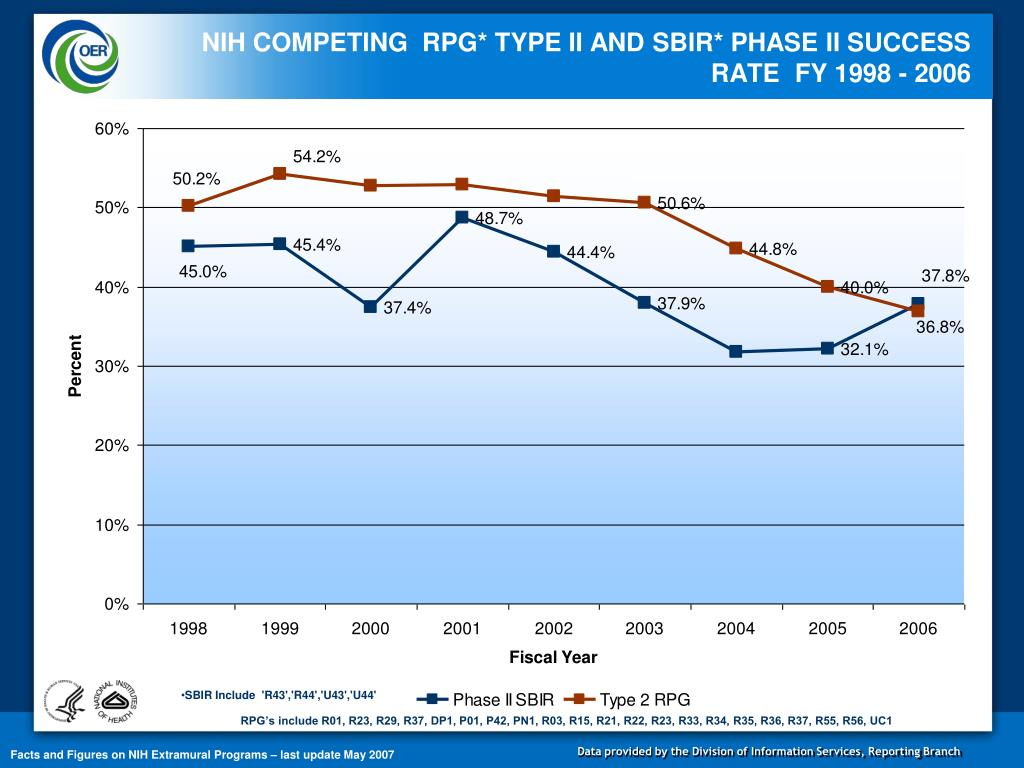 NIH COMPETING  RPG* TYPE II AND SBIR* PHASE II SUCCESS RATE  FY 1998 - 2006