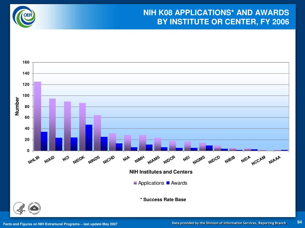 NIH K08 APPLICATIONS* AND AWARDS