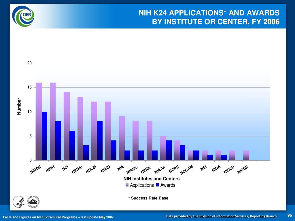 NIH K24 APPLICATIONS* AND AWARDS