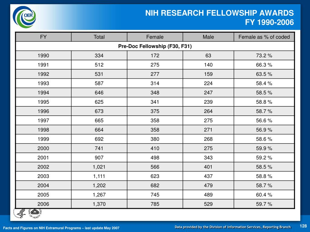 NIH RESEARCH FELLOWSHIP AWARDS