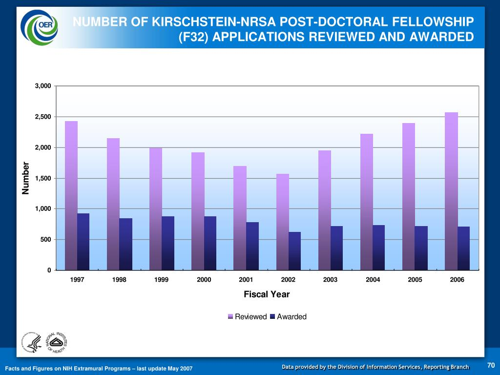NUMBER OF KIRSCHSTEIN-NRSA POST-DOCTORAL FELLOWSHIP (F32) APPLICATIONS REVIEWED AND AWARDED