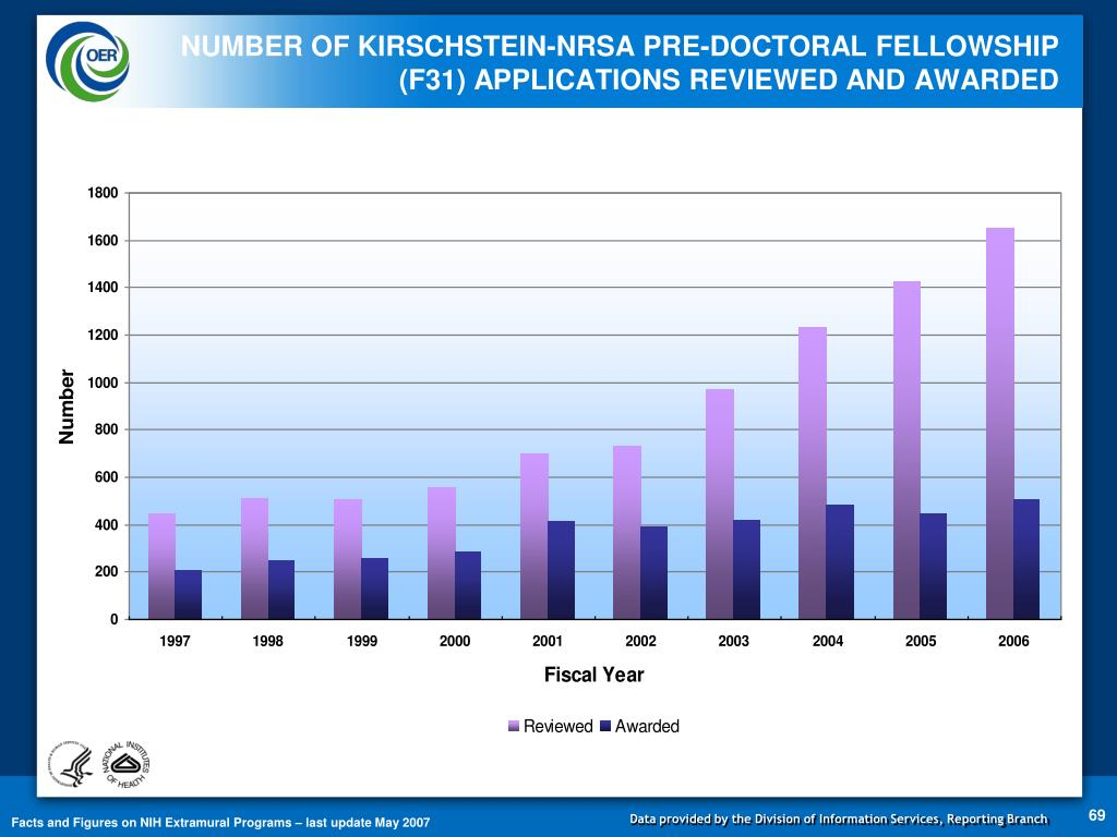 NUMBER OF KIRSCHSTEIN-NRSA PRE-DOCTORAL FELLOWSHIP (F31) APPLICATIONS REVIEWED AND AWARDED