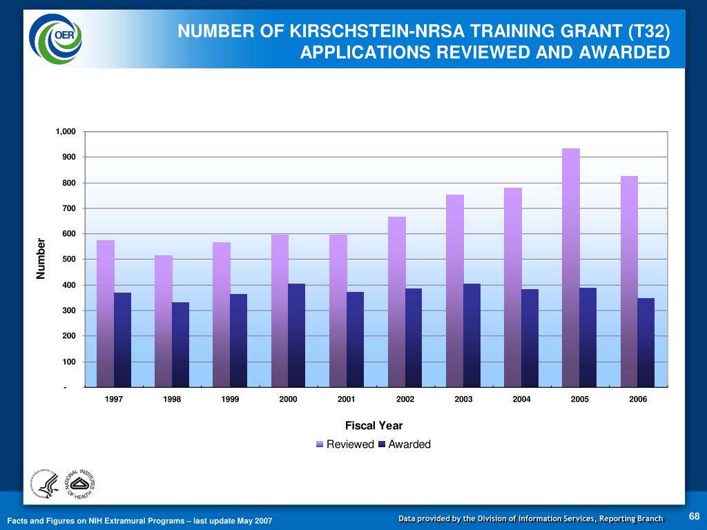 NUMBER OF KIRSCHSTEIN-NRSA TRAINING GRANT (T32) APPLICATIONS REVIEWED AND AWARDED