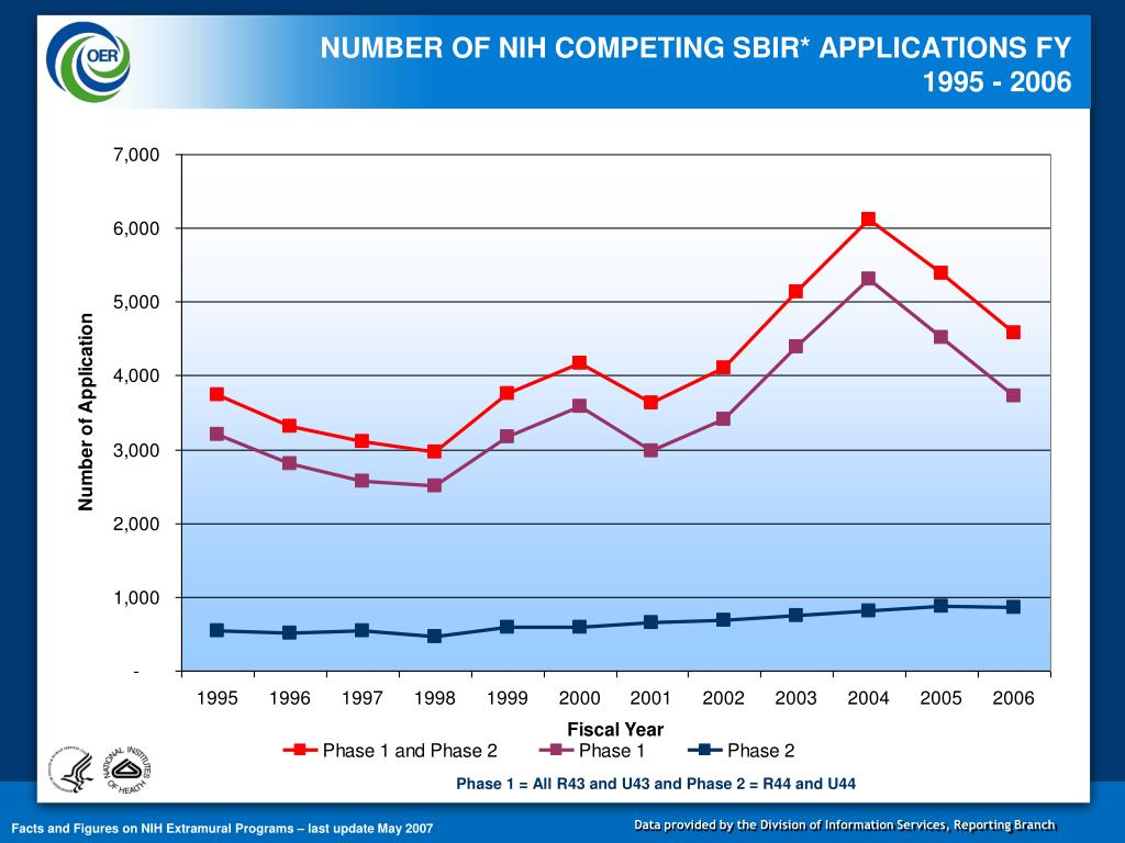 NUMBER OF NIH COMPETING SBIR* APPLICATIONS FY 1995 - 2006