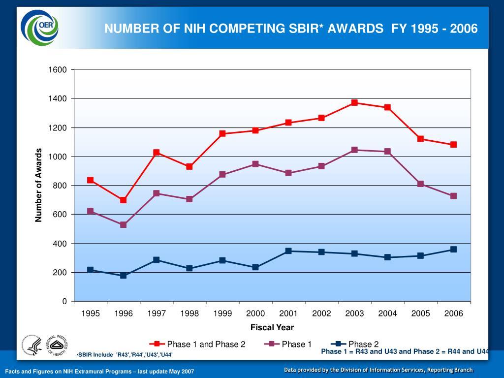 NUMBER OF NIH COMPETING SBIR* AWARDS  FY 1995 - 2006