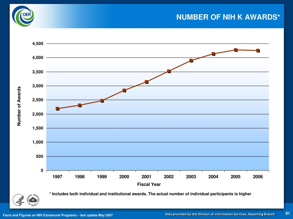NUMBER OF NIH K AWARDS*