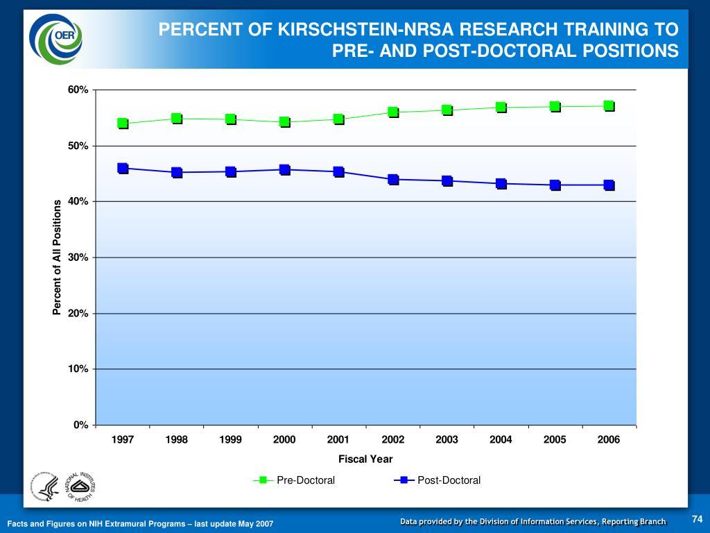 PERCENT OF KIRSCHSTEIN-NRSA RESEARCH TRAINING TO