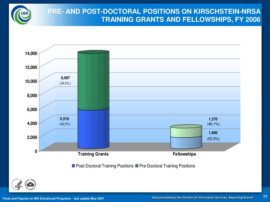 PRE- AND POST-DOCTORAL POSITIONS ON KIRSCHSTEIN-NRSA TRAINING GRANTS AND FELLOWSHIPS, FY 2006