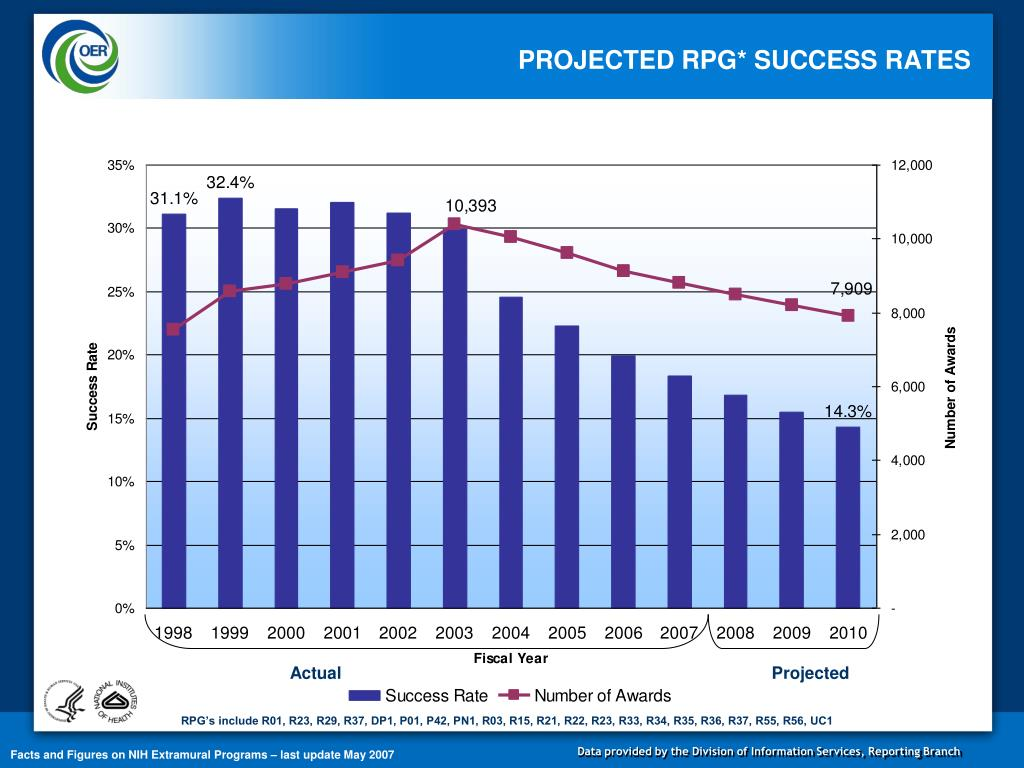 PROJECTED RPG* SUCCESS RATES