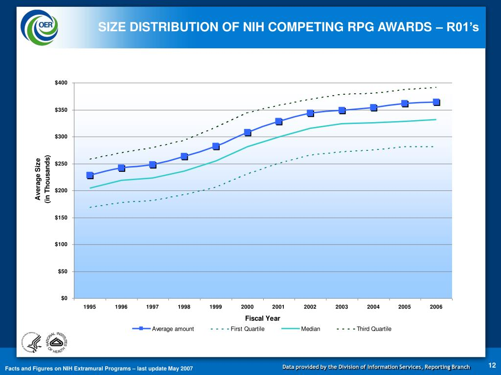 SIZE DISTRIBUTION OF NIH COMPETING RPG AWARDS – R01's