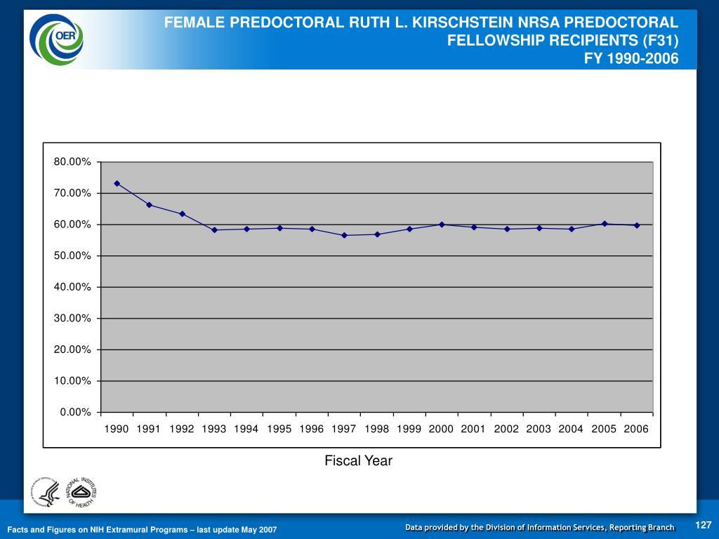 FEMALE PREDOCTORAL RUTH L. KIRSCHSTEIN NRSA PREDOCTORAL