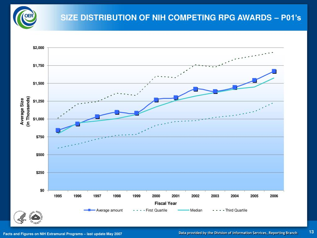 SIZE DISTRIBUTION OF NIH COMPETING RPG AWARDS – P01's