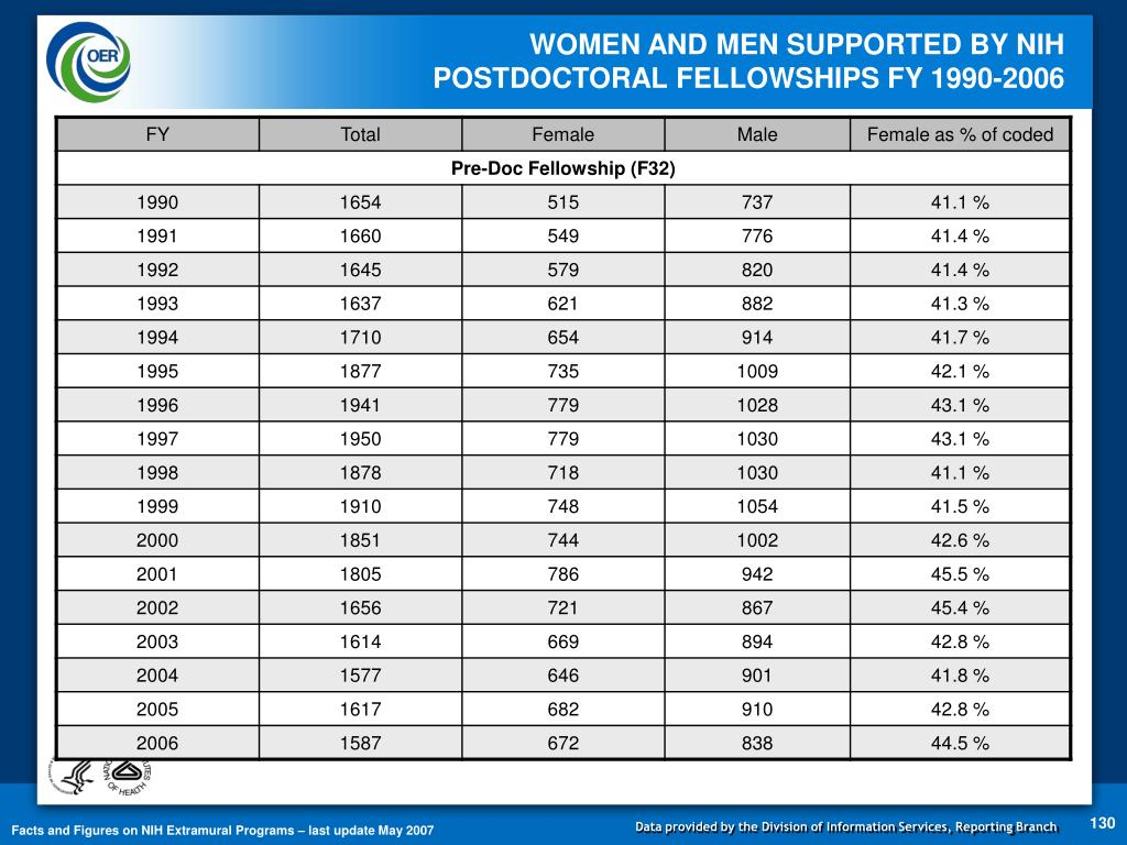 WOMEN AND MEN SUPPORTED BY NIH