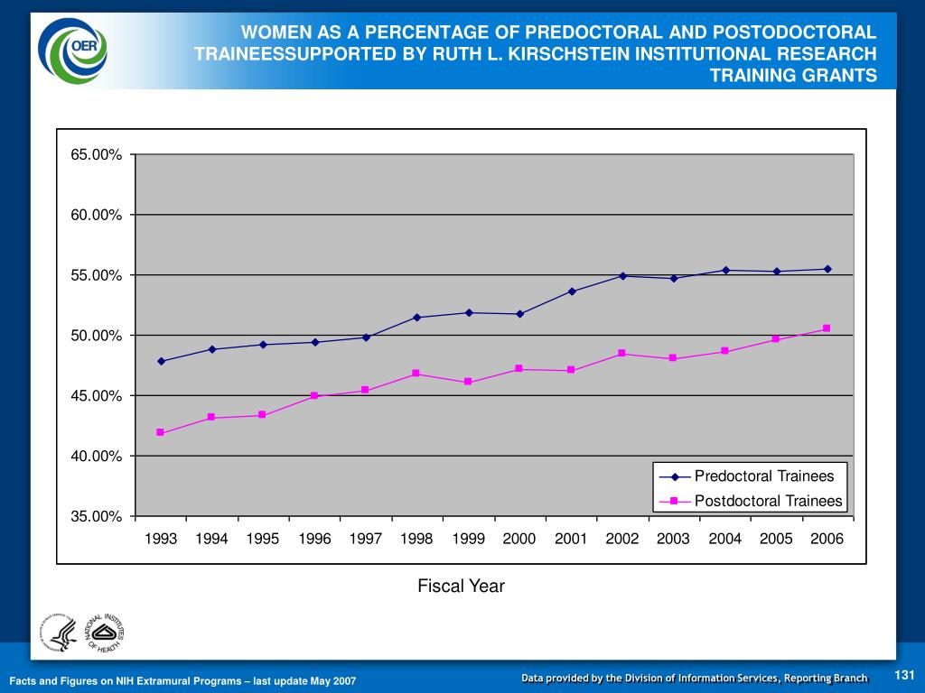 WOMEN AS A PERCENTAGE OF PREDOCTORAL AND POSTODOCTORAL TRAINEESSUPPORTED BY RUTH L. KIRSCHSTEIN INSTITUTIONAL RESEARCH TRAINING GRANTS