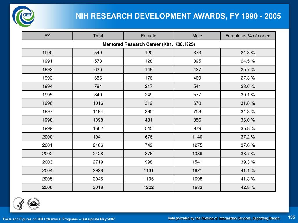NIH RESEARCH DEVELOPMENT AWARDS, FY 1990 - 2005