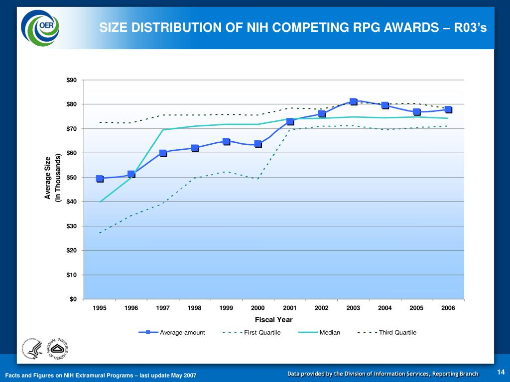 SIZE DISTRIBUTION OF NIH COMPETING RPG AWARDS – R03's