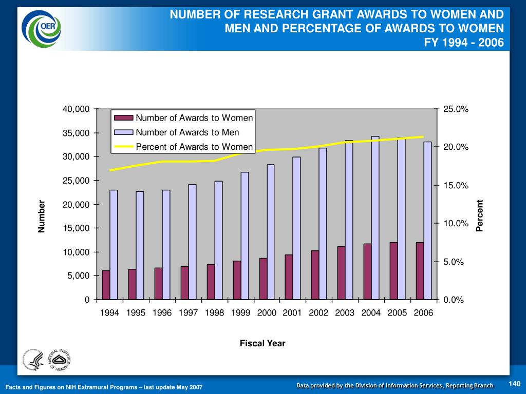 NUMBER OF RESEARCH GRANT AWARDS TO WOMEN AND