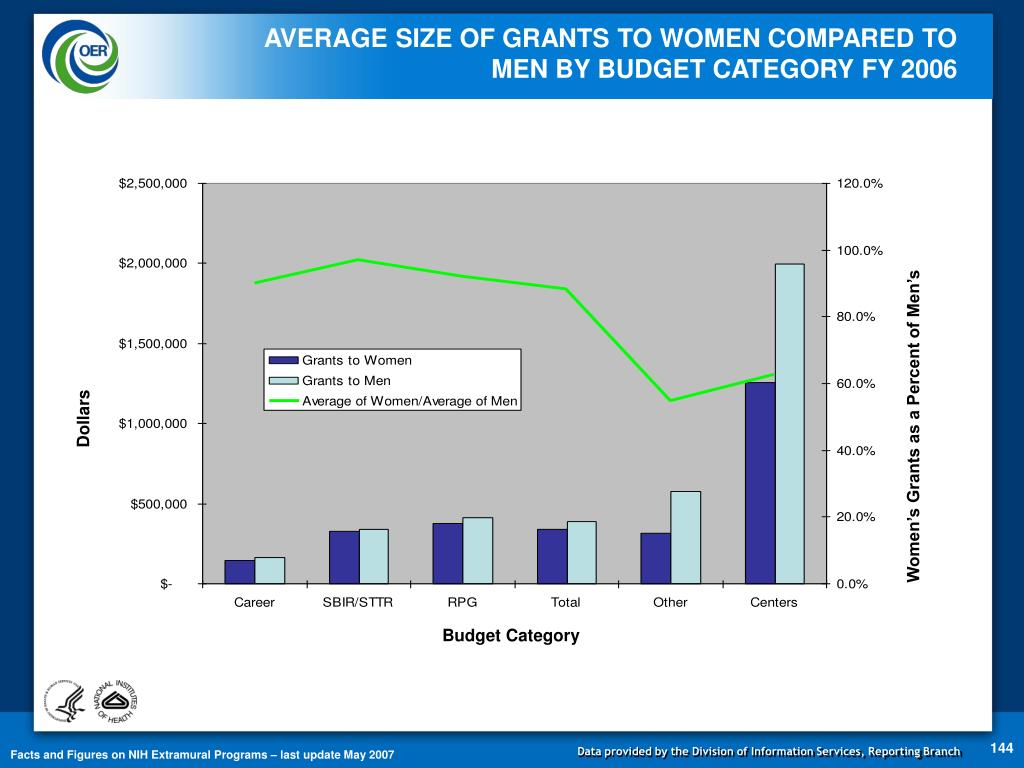 AVERAGE SIZE OF GRANTS TO WOMEN COMPARED TO