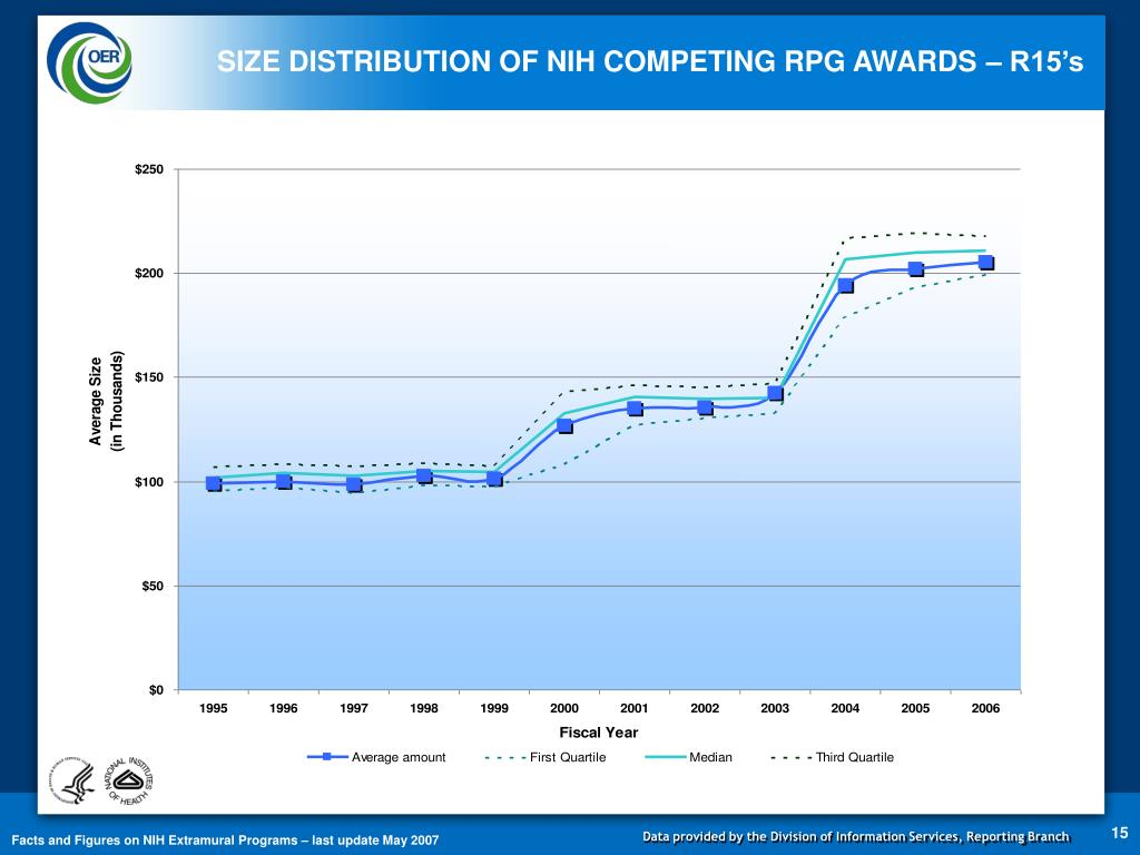 SIZE DISTRIBUTION OF NIH COMPETING RPG AWARDS – R15's