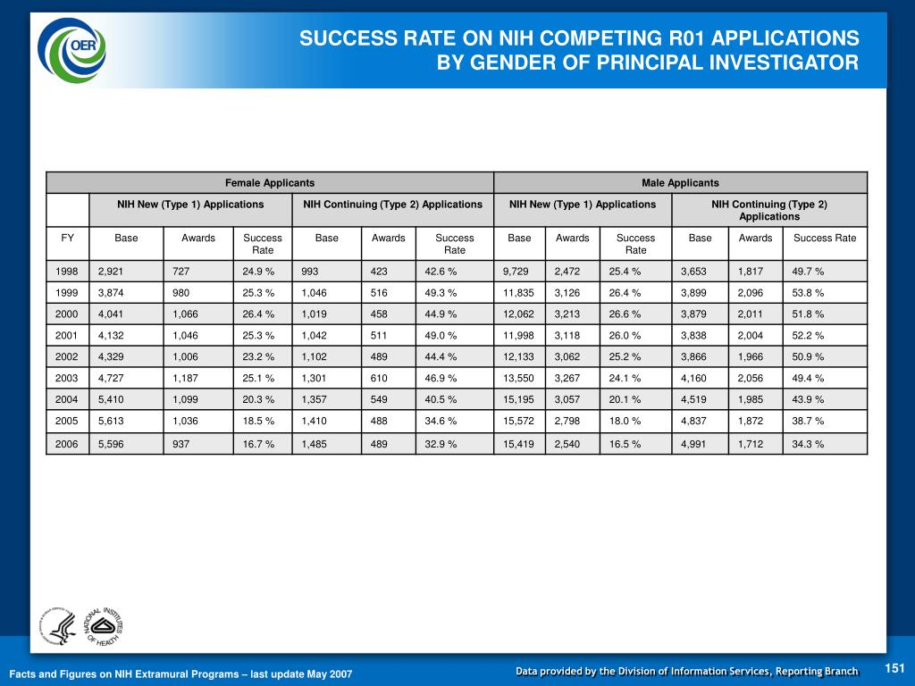 SUCCESS RATE ON NIH COMPETING R01 APPLICATIONS