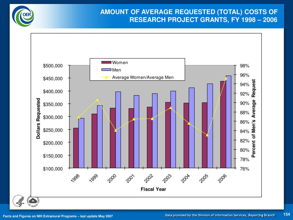 AMOUNT OF AVERAGE REQUESTED (TOTAL) COSTS OF