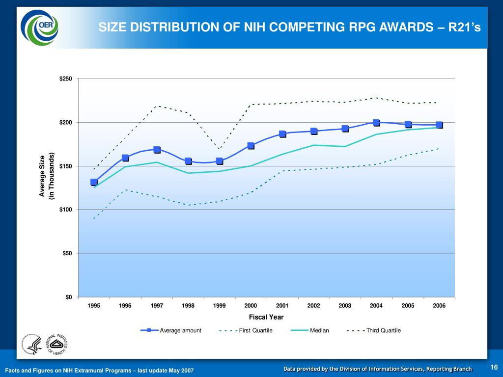 SIZE DISTRIBUTION OF NIH COMPETING RPG AWARDS – R21's