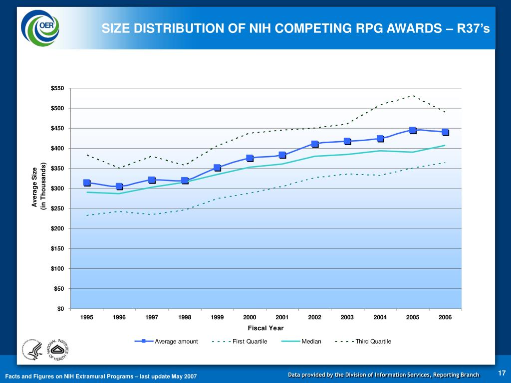 SIZE DISTRIBUTION OF NIH COMPETING RPG AWARDS – R37's
