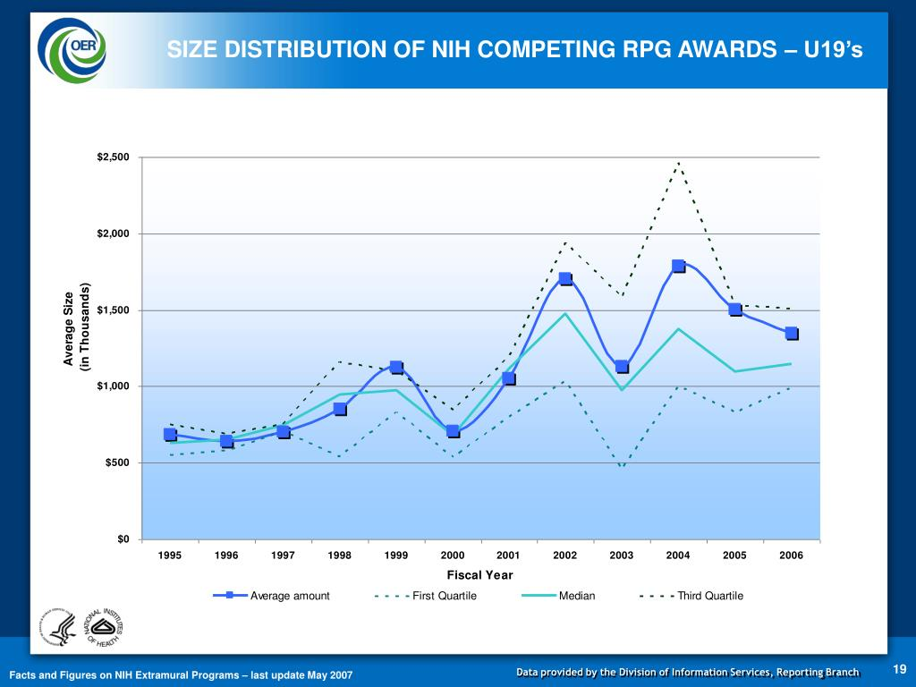 SIZE DISTRIBUTION OF NIH COMPETING RPG AWARDS – U19's