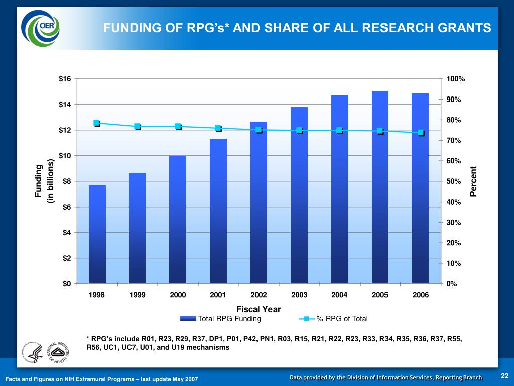 FUNDING OF RPG's* AND SHARE OF ALL RESEARCH GRANTS