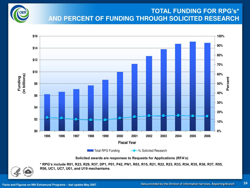 TOTAL FUNDING FOR RPG's*                                                         AND PERCENT OF FUNDING THROUGH SOLICITED RESEARCH