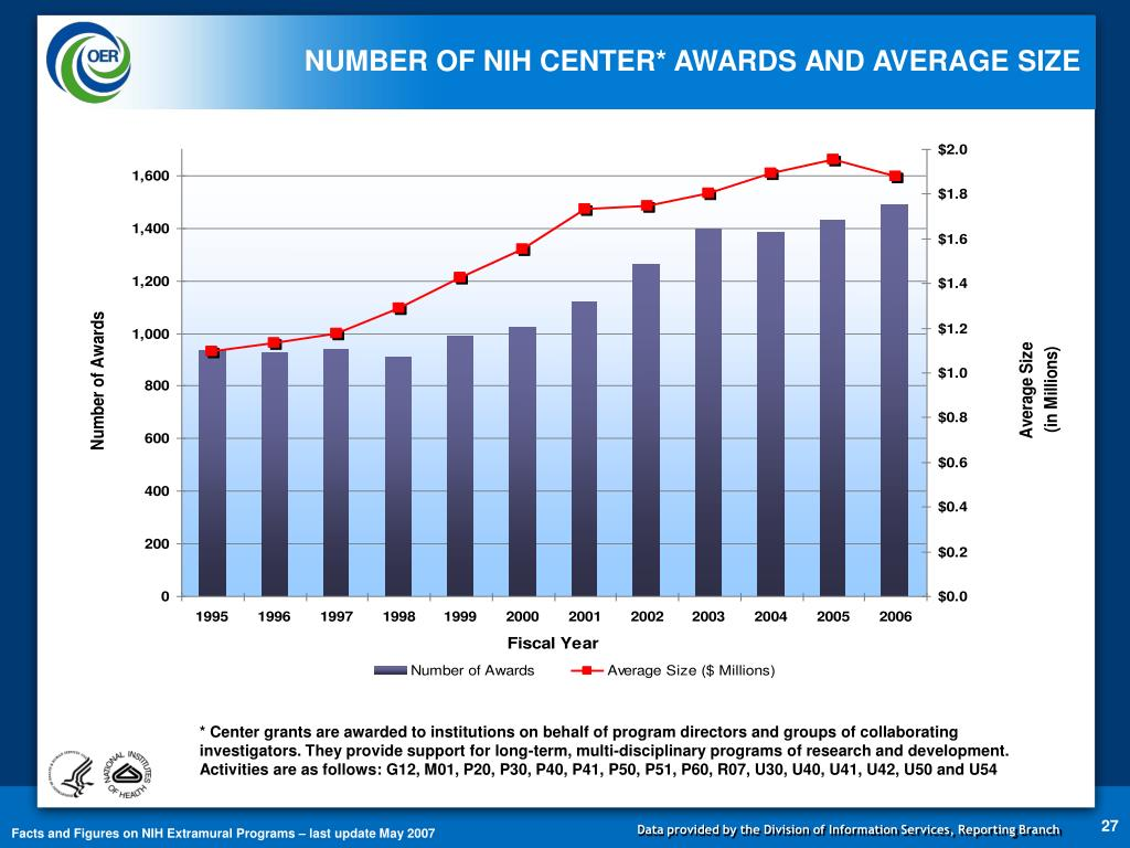 NUMBER OF NIH CENTER* AWARDS AND AVERAGE SIZE