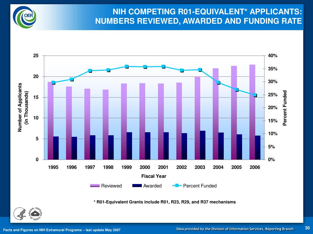 NIH COMPETING R01-EQUIVALENT* APPLICANTS:                    NUMBERS REVIEWED, AWARDED AND FUNDING RATE