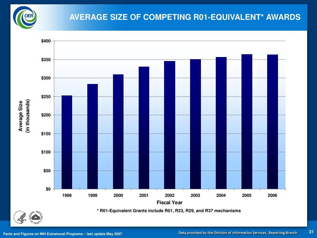 AVERAGE SIZE OF COMPETING R01-EQUIVALENT* AWARDS