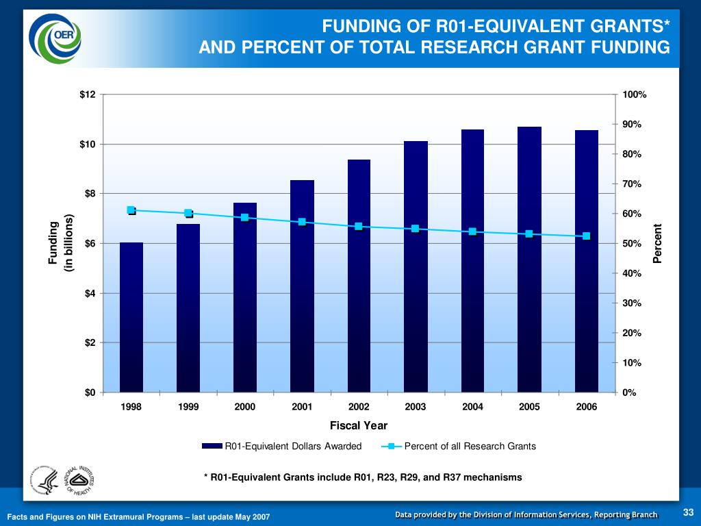 FUNDING OF R01-EQUIVALENT GRANTS*                            AND PERCENT OF TOTAL RESEARCH GRANT FUNDING