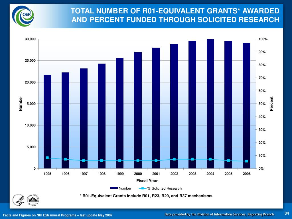 TOTAL NUMBER OF R01-EQUIVALENT GRANTS* AWARDED                                                                         AND PERCENT FUNDED THROUGH SOLICITED RESEARCH