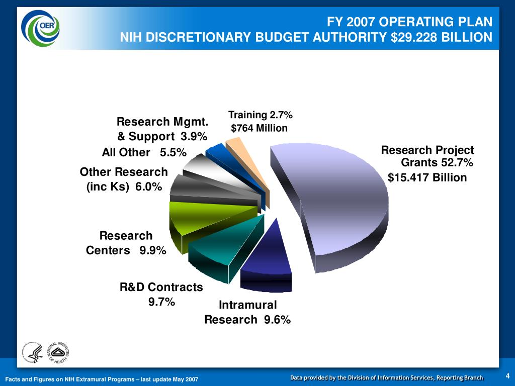 FY 2007 OPERATING PLAN
