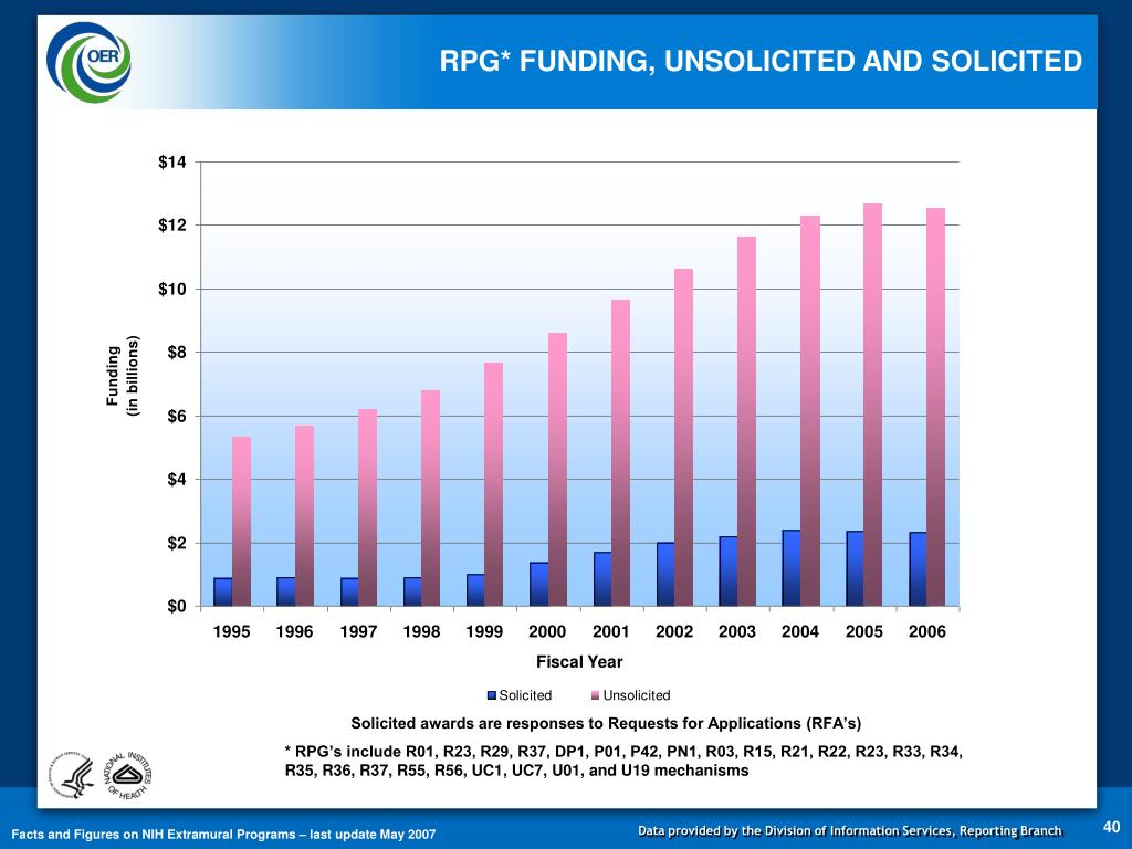 RPG* FUNDING, UNSOLICITED AND SOLICITED
