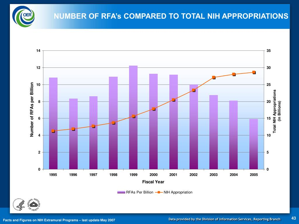NUMBER OF RFA's COMPARED TO TOTAL NIH APPROPRIATIONS
