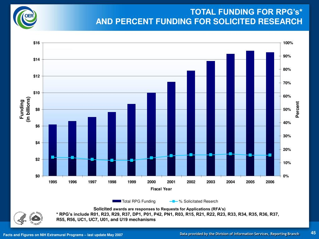TOTAL FUNDING FOR RPG's*                                                                 AND PERCENT FUNDING FOR SOLICITED RESEARCH