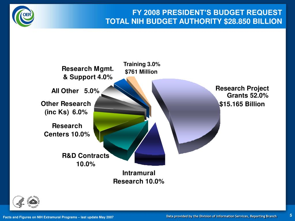 FY 2008 PRESIDENT'S BUDGET REQUEST