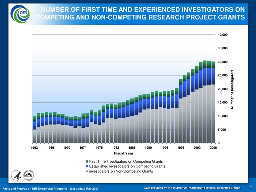 NUMBER OF FIRST TIME AND EXPERIENCED INVESTIGATORS ON COMPETING AND NON-COMPETING RESEARCH PROJECT GRANTS