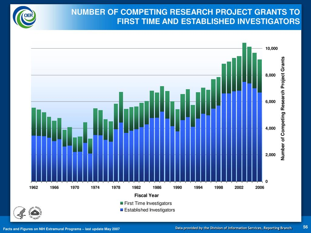 NUMBER OF COMPETING RESEARCH PROJECT GRANTS TO              FIRST TIME AND ESTABLISHED INVESTIGATORS
